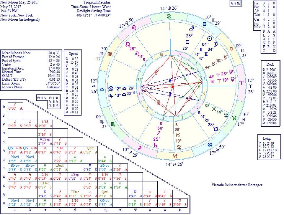 sbh-may-21-27-newmooningemini.jpg